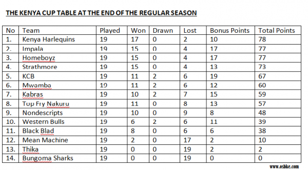 This was Barrack's Kenya Cup table at the end of the regular season.